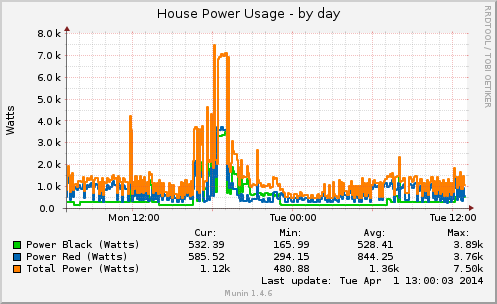 graphs-housepower-day