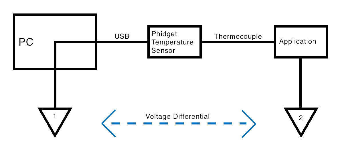 How To Avoid Grounding a Thermocouple | Phidgets