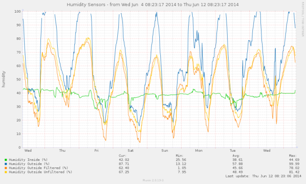 Showing the inconsistent differences in humidity readings between KN-filtered and non-filtered