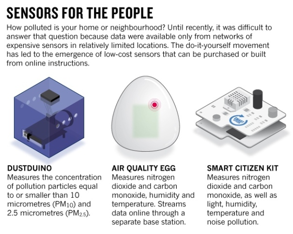 sensors for the people